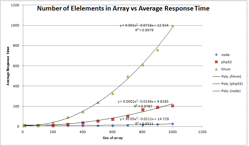 array graph